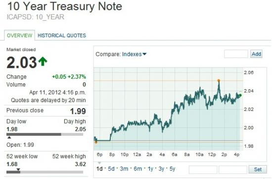 Анализ сегодняшних размещений 10 year US Treasury Notes: на этот раз без неожиданностей