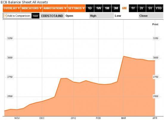 Испанские банки в ловушке, LTRO 3 не избежен