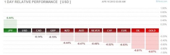 Понедельник: Саркози против Меркель, реакция на расширение валютного коридора, Испанские 10-летки выше 6%, все внимание на Европу.