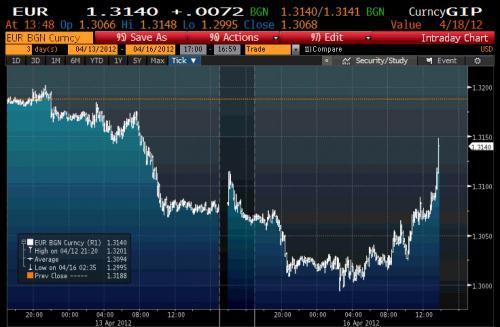 Причина столь стремительного укрепления EUR/USD