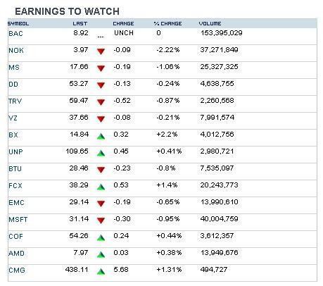 Мировые рынки утром 19 апреля: мысли о количественном смягчении и сборы денег