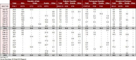 Календарь размещений государственных облигаций на 2012-2013 г