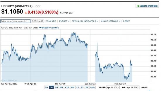 Похоже, Банк Японии объявит об очередном QE на встрече в пятницу