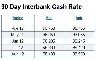 Банк Австралии 100% снизит ставку 1 мая.