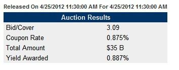 Анализ размещений американских трежерис на этой неделе (на 99 млрд $)