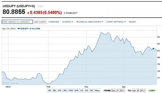 Финансовые рынки в полдень 27 апреля: Испанию добивают, Италия готовится к размещению, Европа восстанавливаетя после падения