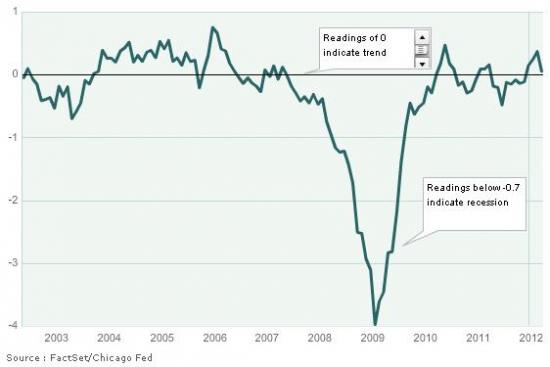 Детальный разбор вчерашнего ВВП США. В картинках