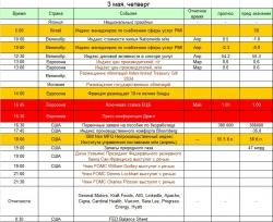 Ключевые события на предстоящую неделю: 30 апреля - 6 мая