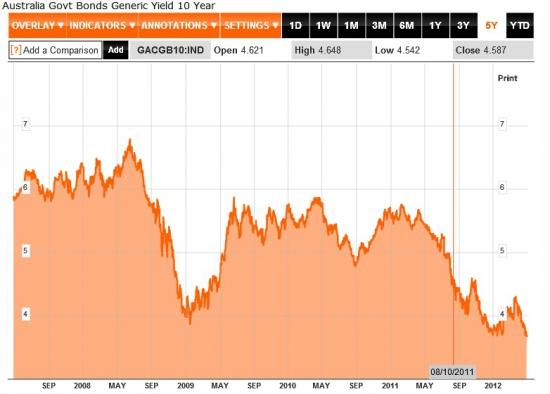 Мировые финансовые рынки 30 апреля: Олланд нагнетает обстановку, Испанский ВВП лучше ожиданий, австралийские доходности на 60-летнем минимуме