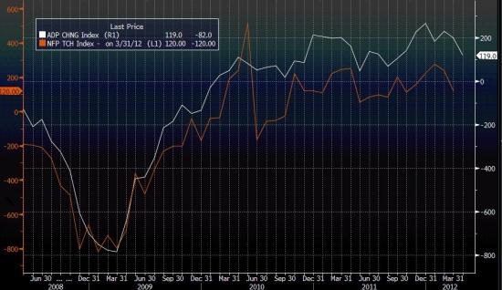 Графическое сравнение показателей NFP и ADP. Какие данные по безработице ждут нас в пятницу?