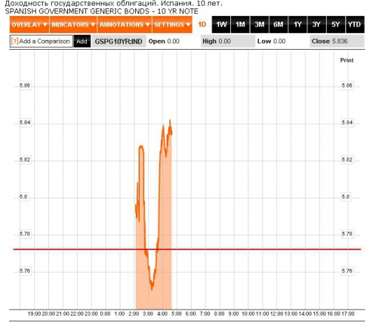 Полдень на мировых финансовых рынка: в Европе все плохо