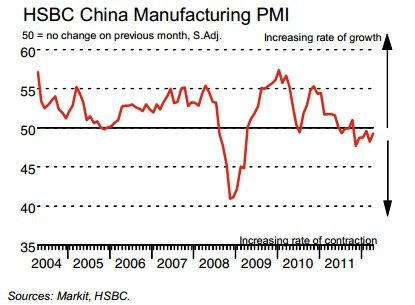 HSBC China manufacturing PMI 49.3 - выше прошлого значения, но меньше 50
