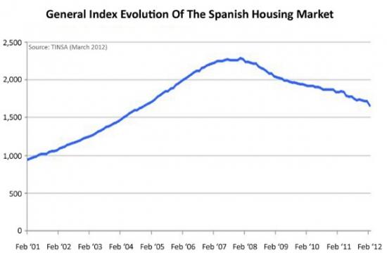 Испания собирается создать «плохой банк». Вся правда о катастрофическом состоянии банковского сектора страны