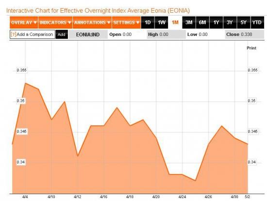 Финансовый рынок франции