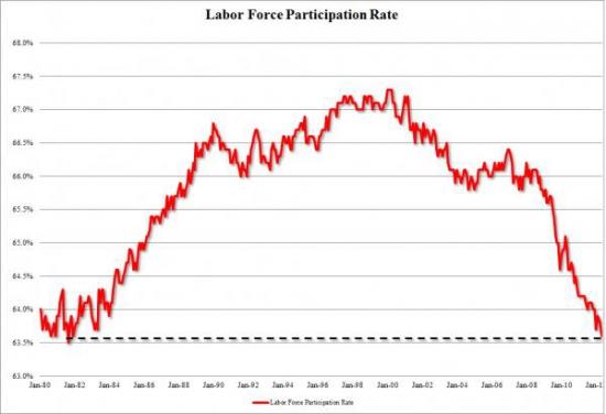 """Индекс """"участие в рабочей силе"""" на 30-летнем минимуме"""