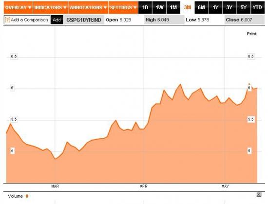 Мировые финансовые рынки 14 мая: ситуация с риском и долговыми инструментами плачевна