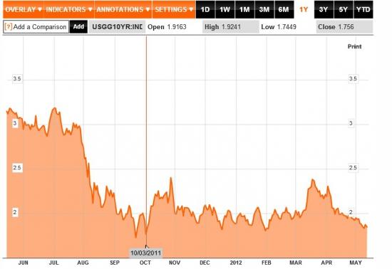 Саммери торгового дня 14 мая: ЕЦБ снова не покупал облигации, размещения Франции и проблемы Калифорнии