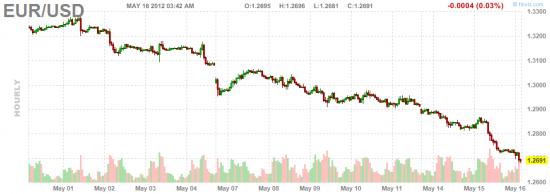 Внимание: важные размещения на сегодня! Ситуация на долговом рынке