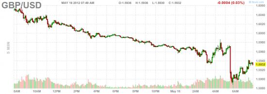 Мировые финрынки 16 мая: необычная активность ЕЦБ и новости из Англии