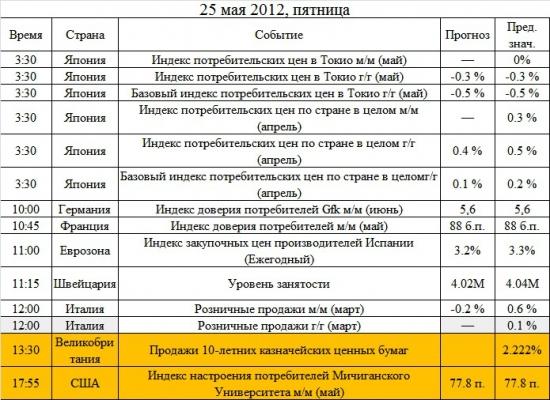 Ключевые события на предстоящую неделю 21-25 мая: мало экономики, много политики