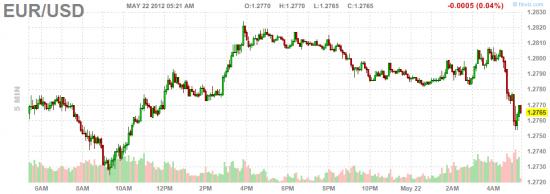 Ситуация на долговом рынке: размещение Испании