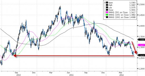 Евро падает на 22-х месячные минимумы.