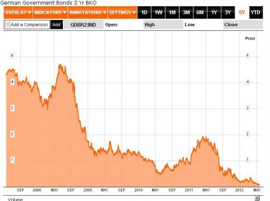 Результаты немецкого аукциона: Германия получила бесплатные деньги