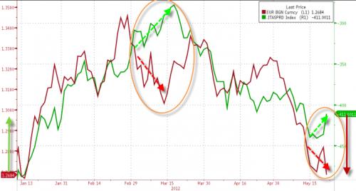 Неплохая возможность для роста евро