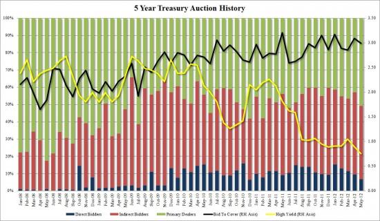 Анализ вчерашних размещений US Treasury 5-year Notes
