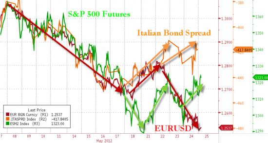 Продолжаем следить за дивергенциями совместо с зерохедж. Европа ждет новое QE?