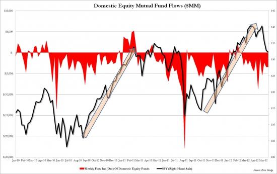 Американцы выводят деньги с рынка. Кормить кукла надоело
