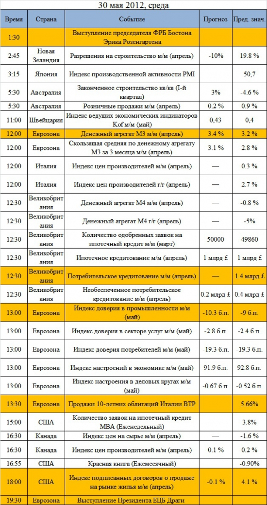 Ключевые события на предстоящую неделю: 28 мая - 1 июня. Греция все еще будет в центре внимания рынков