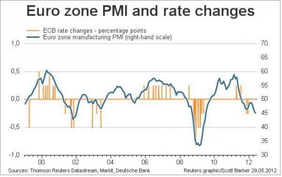 Занимательные графики по Еврозоне