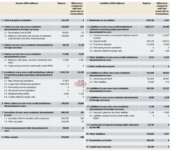 ЕЦБ снижает размеры ЛТРО в пользу экстренной помощи банкам!