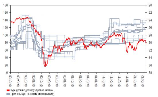 Ситуация вокруг рубля. Исследование Citi