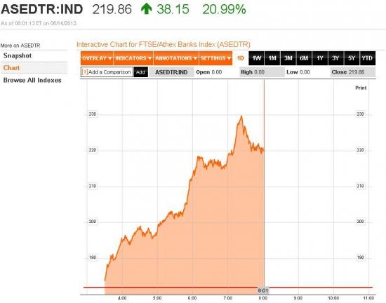что за невероятный рост в Греции?!