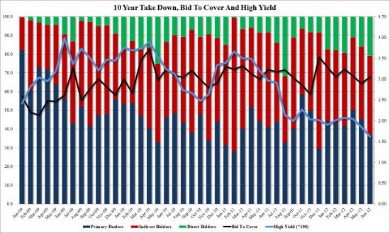 Анализ размещений 10-летних Трежерис: игры ФРС