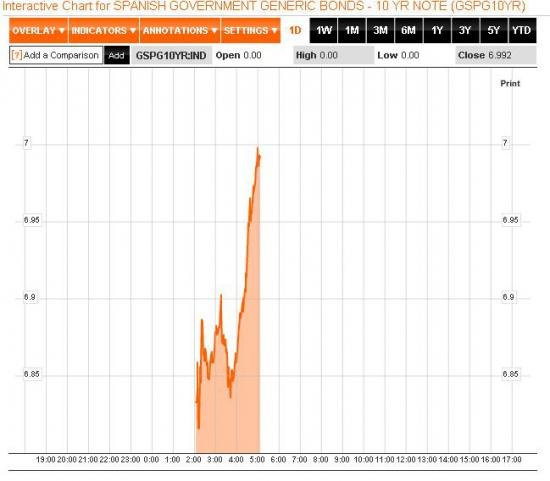 Впервые в истории Еврозоны испанские 10-летки выше 7%
