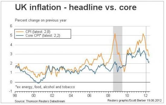 А в Великобритании цены не растут. Готовимся к мерам стимулирования?