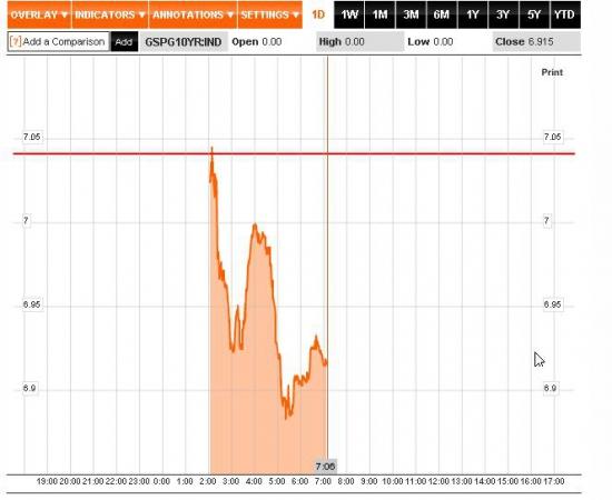 Испанские облигации упали ниже 7%, позиции по поводу вмешательства ЕЦБ, настроения