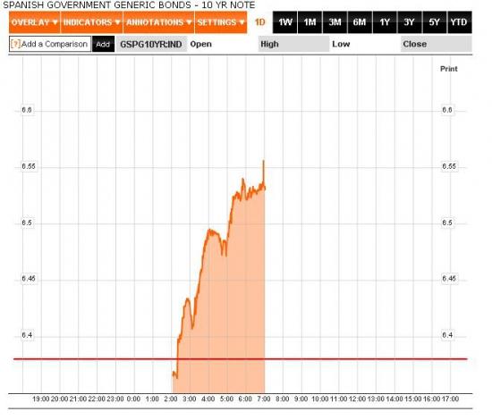 Настроения на рынках: Греция снята с повестки саммита, размещения Германии и слухи об очередных даунгрейдингах