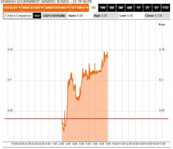 Настроения на открытии американской сессии: рынки ждут размещений трежерис