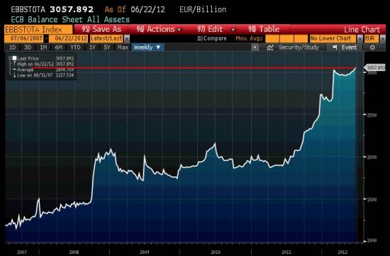 Баланс ЕЦБ увеличен - евро должен упасть на 900 пунктов?