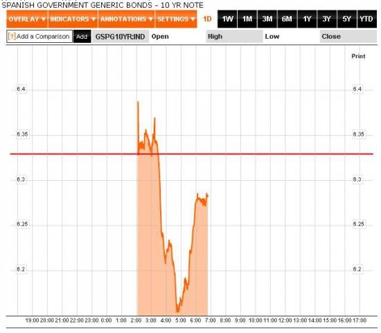 Уход от рисков в Европейскую сессию. ESM не будет выкупать облигации