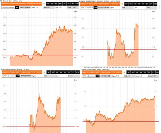 Итоги дня: летняя жара высушит ликвидность