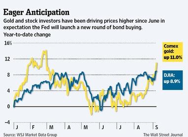 QE or no QE? Что ожидать от сегодняшнего вечера