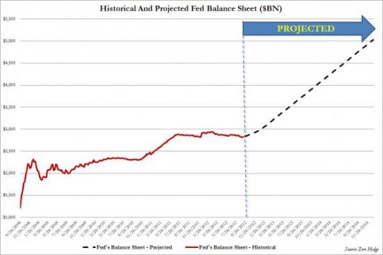 QE3 Priced-in. Больше участников FOMC ожидают расширения программы после окончания Twist