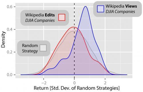 Wikipedia как индикатор падения рынков