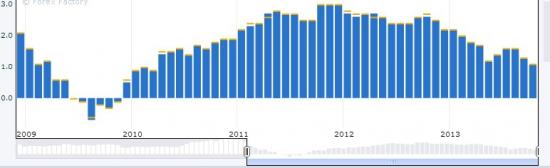 Процентные ставки ЕЦБ, избыточная ликвидность и новый LTRO