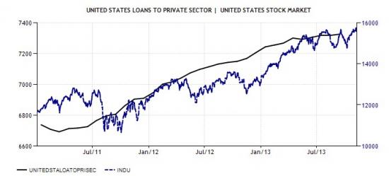 Как понять, когда ФРС закончит QE и что делать?